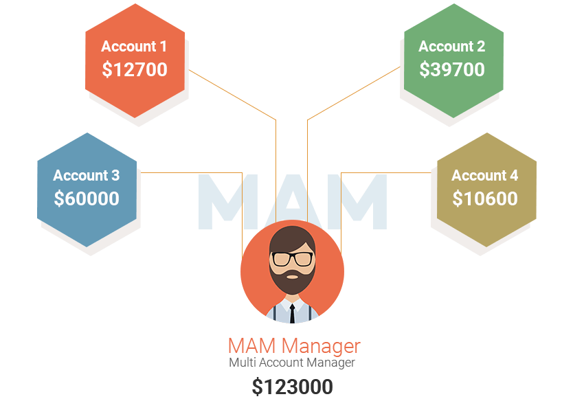 mammanager